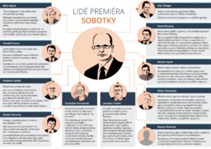 Klíčoví lidé Bohuslava Sobotky